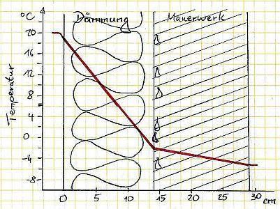 Temperaturverlauf bei Innendämmung des Mauerwerks